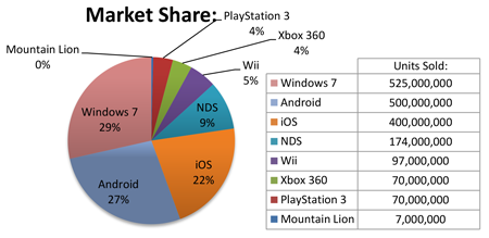 Gaming platform market share pie chart