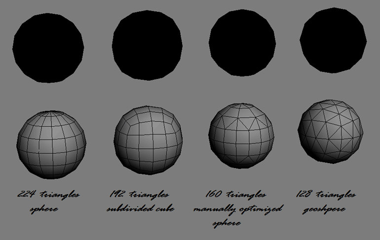 Comparison of silhouettes based on triangles used.